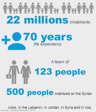 Key Figures Syria - Handicap International
