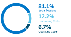 81,1 % Social missions - 12,2 % Fundraising costs - 6,7 % Operating Costs